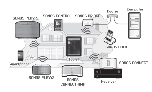 Sonos play 5 schwarz multiroom azone for Sonos woonkamer opstelling